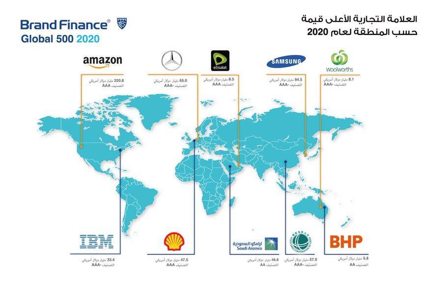 """""""اتصالات"""" أقوى علامة تجارية خدمية في الشرق الأوسط وأفريقيا"""